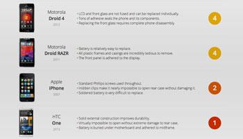 Qualificação de reparabilidade de smartphones